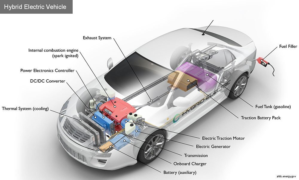 Battle between Gasoline Power, Hybrid Power and Electric ...